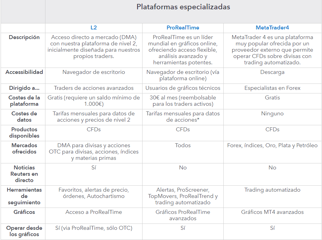 Plataforma trading IG comparativa