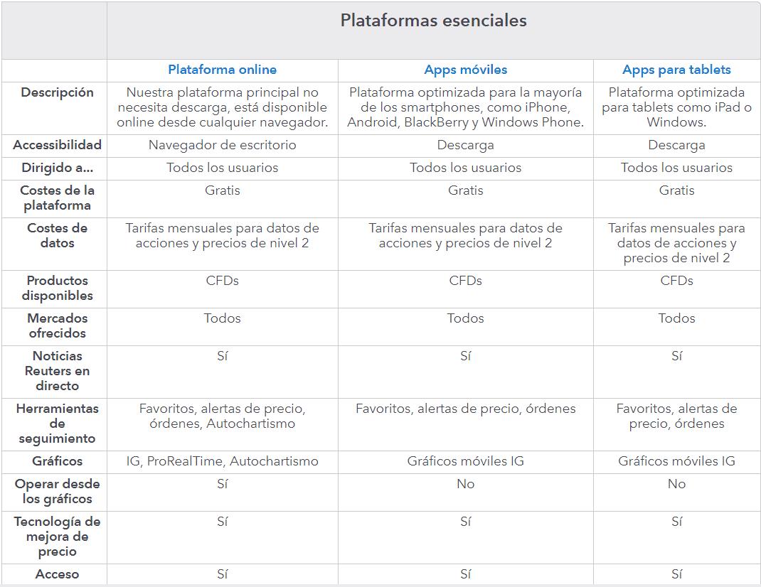 Plataformas IG