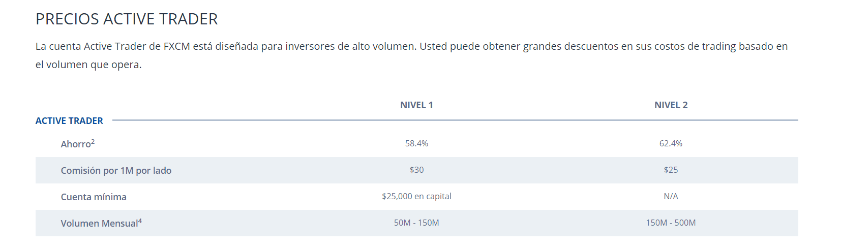 comisiones Active Trader Fxcm