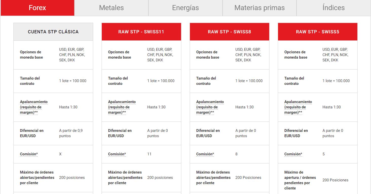 Tipos de cuenta Swissmarkets