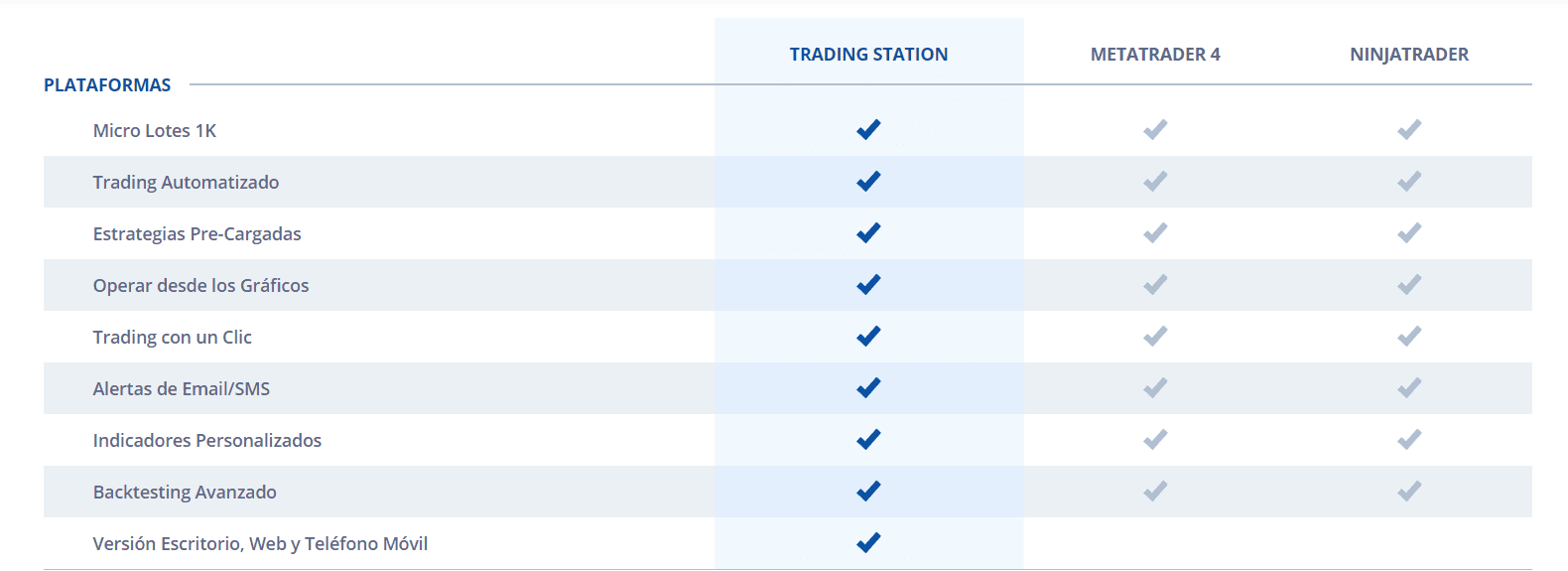 Comparativa plataformas fxcm