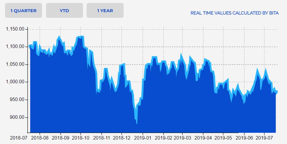 Gigantes biotecnologicos indice