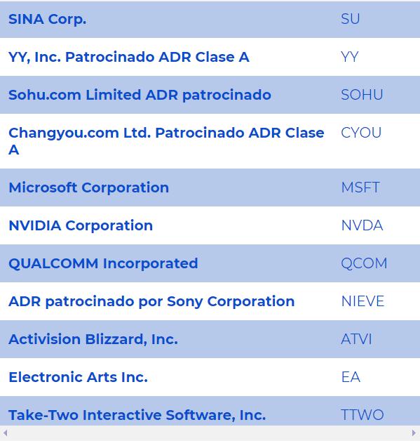 Empresas indice gigantes de los juegos Plus500