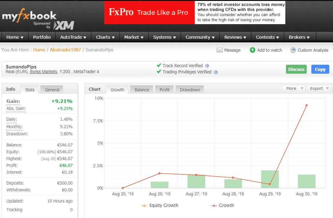 Rentable Trader Myfxbook